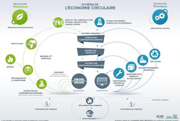 L'économie circulaire une autre façon de produire et de consommer