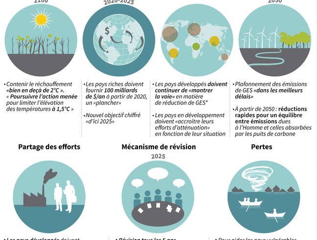 Un an après sa signature, l'Accord de Paris est désormais irréversible